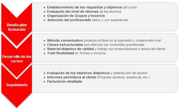 Planes de formacion idiomas empresas
